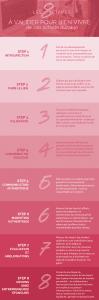 les huit étapes à valider pour bien vivre de son activité durable