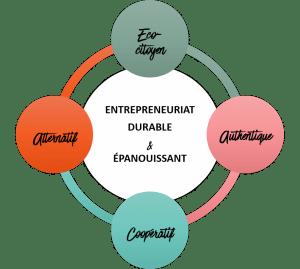 Schema méthode entrepreneuriat durable et épanouissant