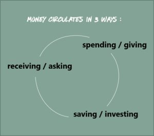 money archetype - circulation