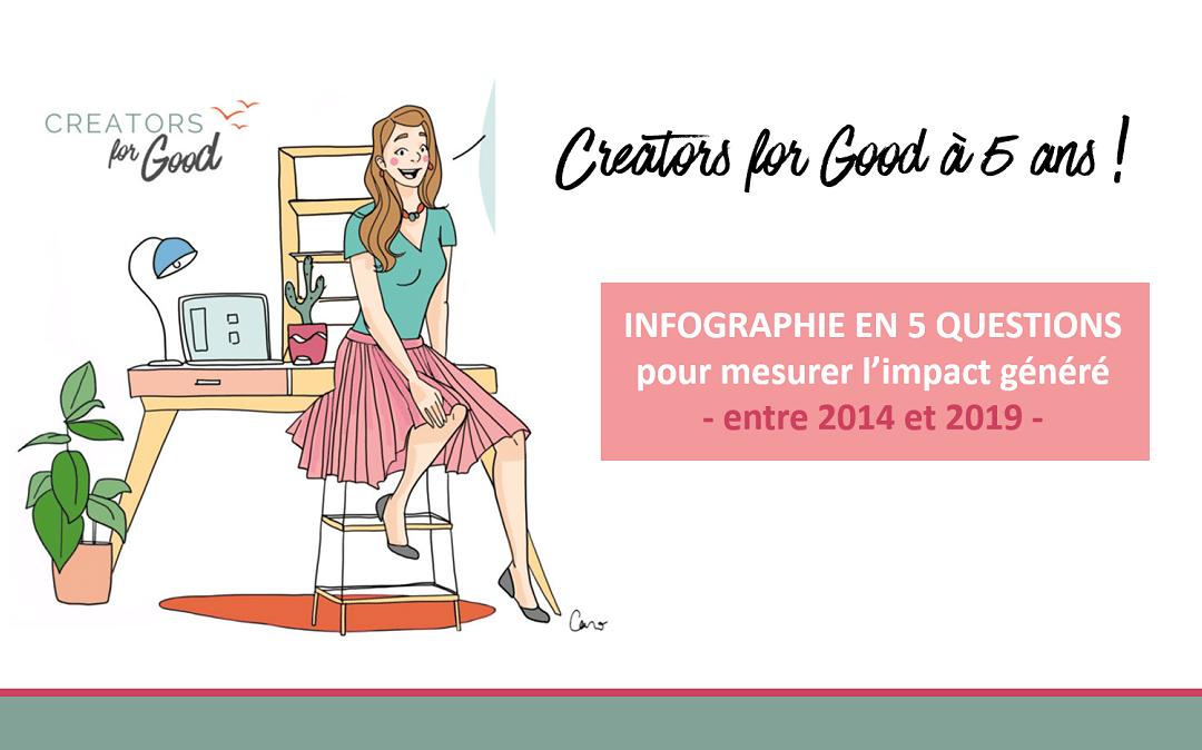 Rapport d'impact : Infographie en 5 questions pour 5 années d'entrepreneuriat durable!