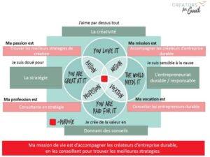 Ikigai Ecologie économie compatibles Creators for Good